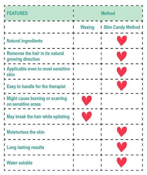 Skin Candy Sugaring Vs Waxing  U2013 Scandinavian Skin Candy Uk